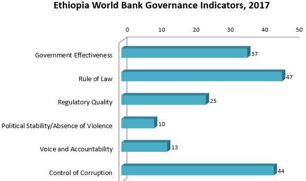 Ethiopia | Risk Services